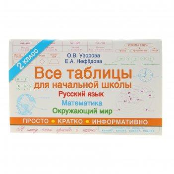 Все таблицы для начальной школы 2 класс: русский язык, математика, окружаю